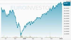inbev_stock