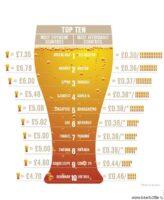 Самое дорогое и самое дешёвое пиво